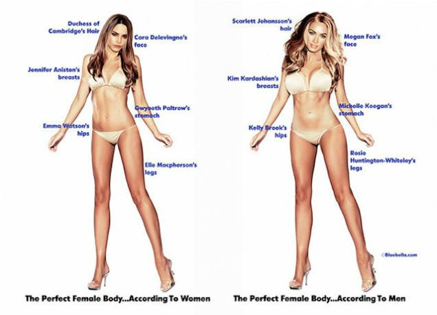 The Perfect Male and Female Body: According to Men vs Women