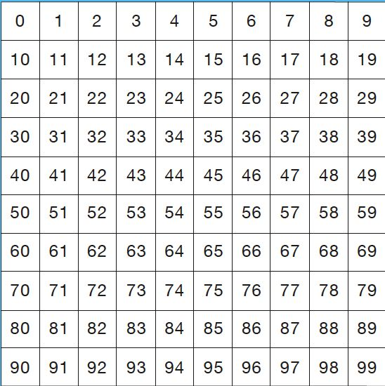 9 best 99 chart images on Pinterest 100 chart, Hundreds chart - blank grid chart