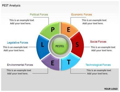 bpo free pest analysis Crm bpo market: executive summary crm bpo market global report 2018 from the business research company provides the strategists, marketers and senior management with the critical information they need to assess the global crm bpo market.
