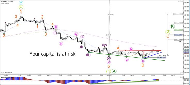 EUR/USD Double Divergence Appears after 300 Pip Decline  - Your capital is at risk