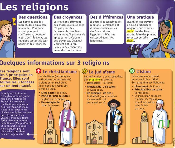 Fiche exposés : Les religions