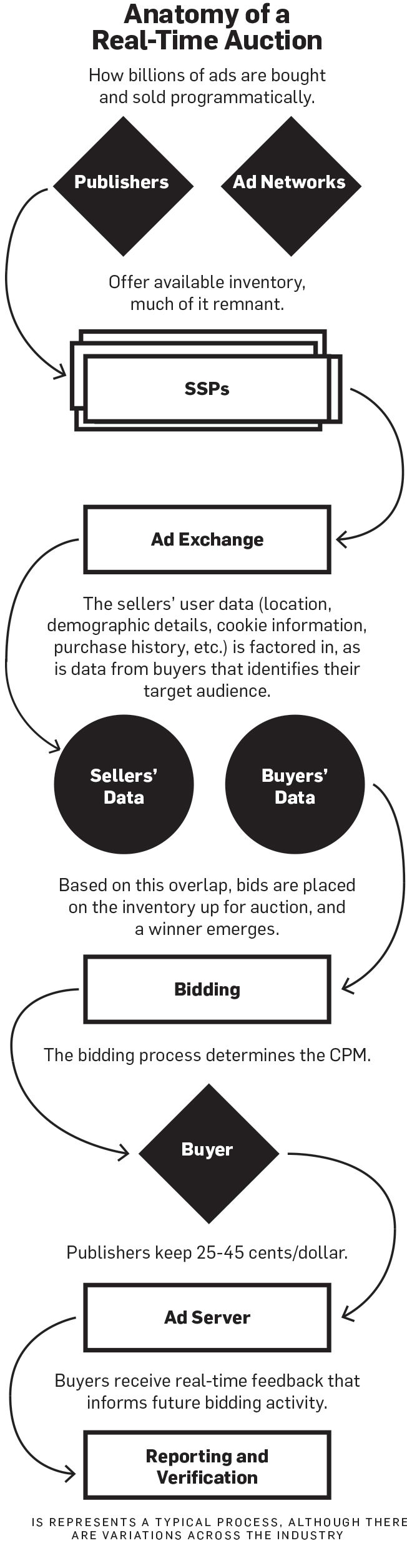 Programmatic Ad Buying for Dummies | Adweek