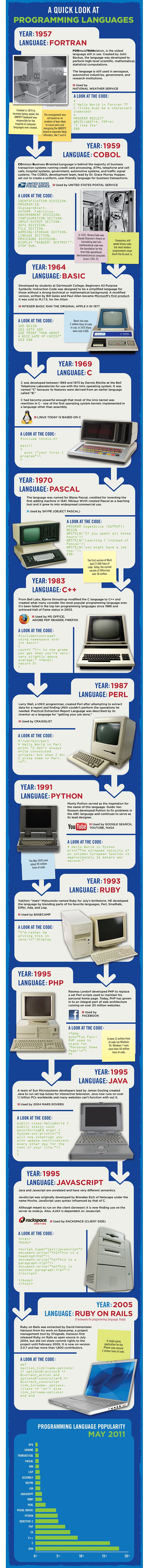 167 Best Hardware Software Gadgets Images On Pinterest Photo Tour How A Printed Circuit Board Is Made Extremetech Infograph The History Of Programming Languages