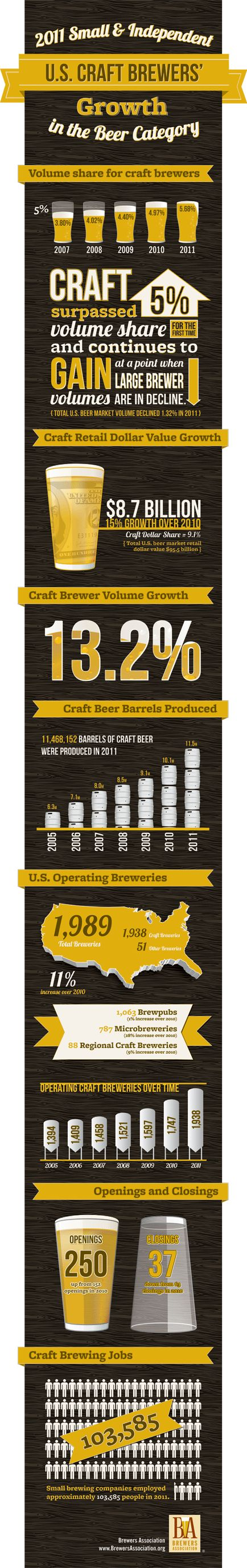 craft brewers guild 25 best images about craft graphics on 1443