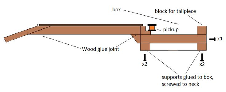 How I make my necks - part 1 – Cigar Box Nation