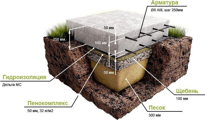 Фундамент «Плита» своими руками — пошаговая инструкция