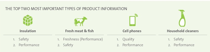 Consumers continue to identify safety and performance as key pieces of product information they want across product categories.  Learn more in UL's Product Mindset study.  www.ul.com/productmindset