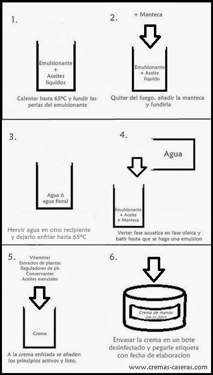 Los pasos principales de hacer una emulsión explico aquí con una receta simple de una crema de mano ...