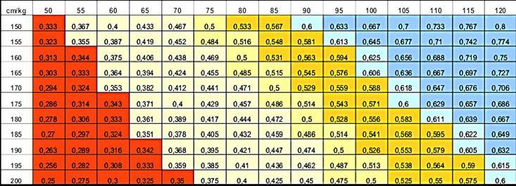 Matratze Härtegrad Tabelle