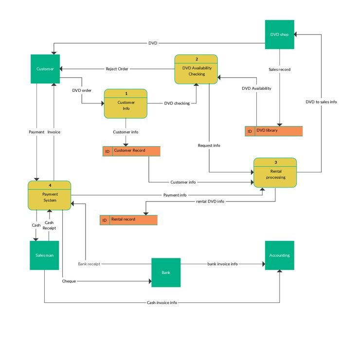 sample picture inventory management systems data flow diagram The objective of the system context diagram is to decision trees and data storage are represented in system flow each block represents an its inventory.