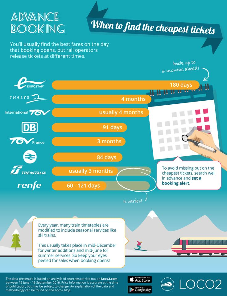 You'll usually find the best train fares on the day that booking opens, but rail operators release tickets at different times. This graphic shows you when you can book.    Infographic reveals the secrets of booking cheap train tickets in the UK and across Europe. We've crunched data from thousands of searches to show you how to find the cheapest train tickets in the UK and across Europe. #travel #infographics