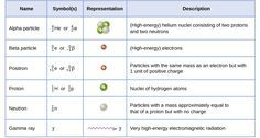 """This table has four columns and seven rows. The first row is a header row and it labels each column: """"Name,"""" """"Symbol(s),"""" """"Representation,"""" and """"Description."""" Under the """"Name"""" column are the following: """"Alpha particle,"""" """"Beta particle,"""" """"Positron,"""" """"Proton,"""" """"Neutron,"""" and """"Gamma ray."""" Under the """"Symbol(s)"""" column are the following: """" superscript 4 stacked over a subscript 2 H e or lowercase alpha,"""" """"superscript 0 stacked over a subscript 1 e or lowercase beta,"""" """"superscript 0 stacked over…"""