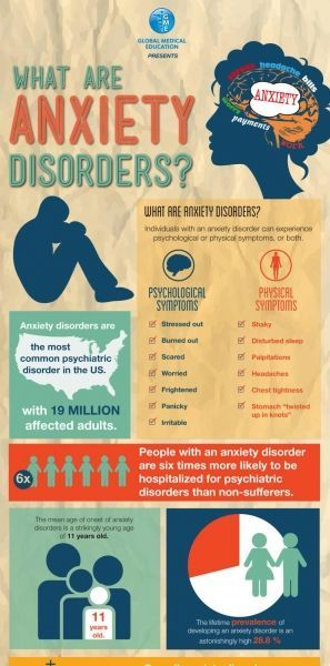 What Are Anxiety Disorders?