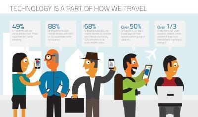 Travelers' Technology Preferences Revealed in Text100 Digital Index: Travel & Tourism