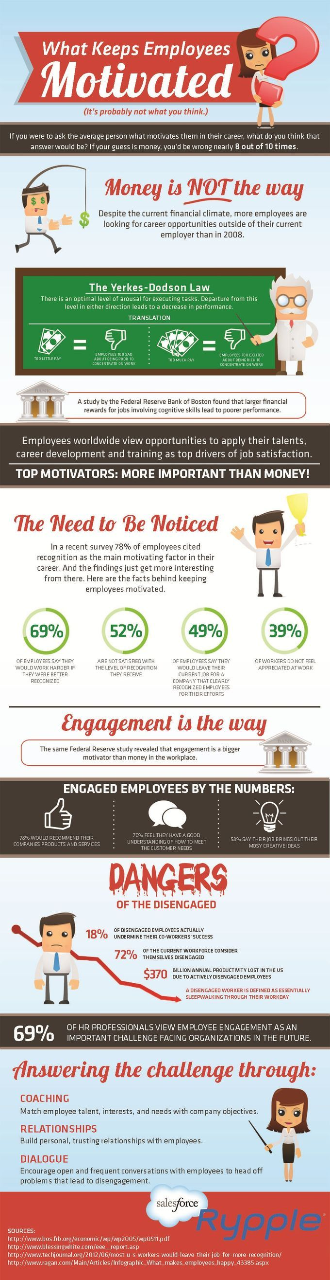Pocket : How to Motivate Employees [infographic]