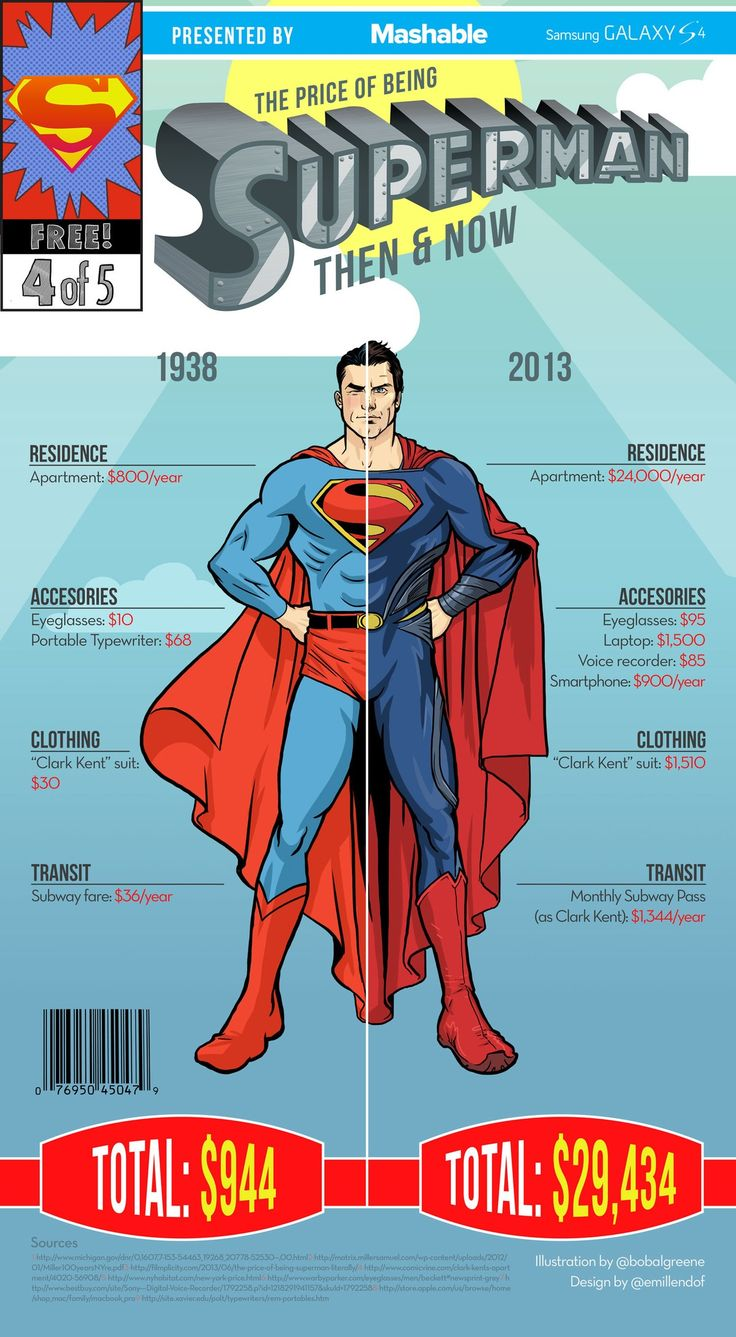How much does it cost to be #Superman #Marvel