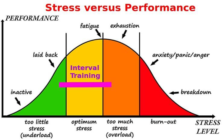 Interval training keeps stress under control because there are frequent rest periods