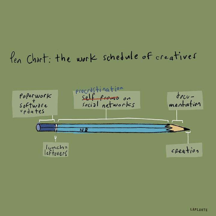 Pen chart. Work schedule of creatives