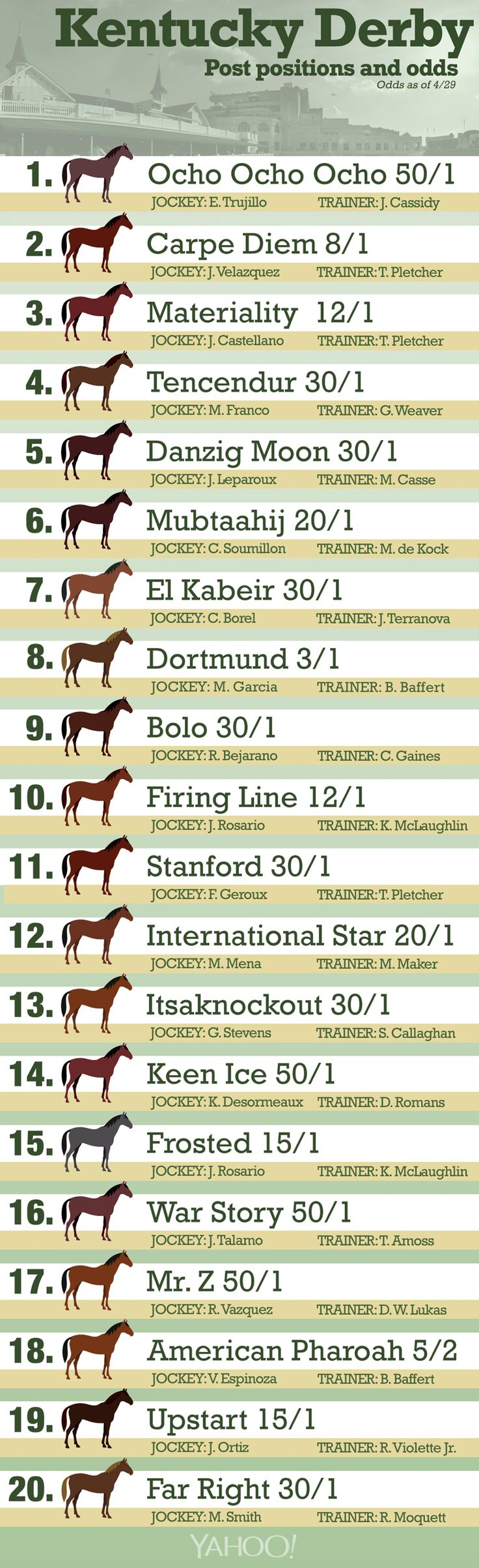 "The #KentuckyDerby post positions are set! Anyone else like the bit about ""Far Right"" getting the far right post position? What are the odds?? (20-1, I guess!)"