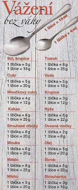 Recepty - Tabulky pro vážení bez váhy