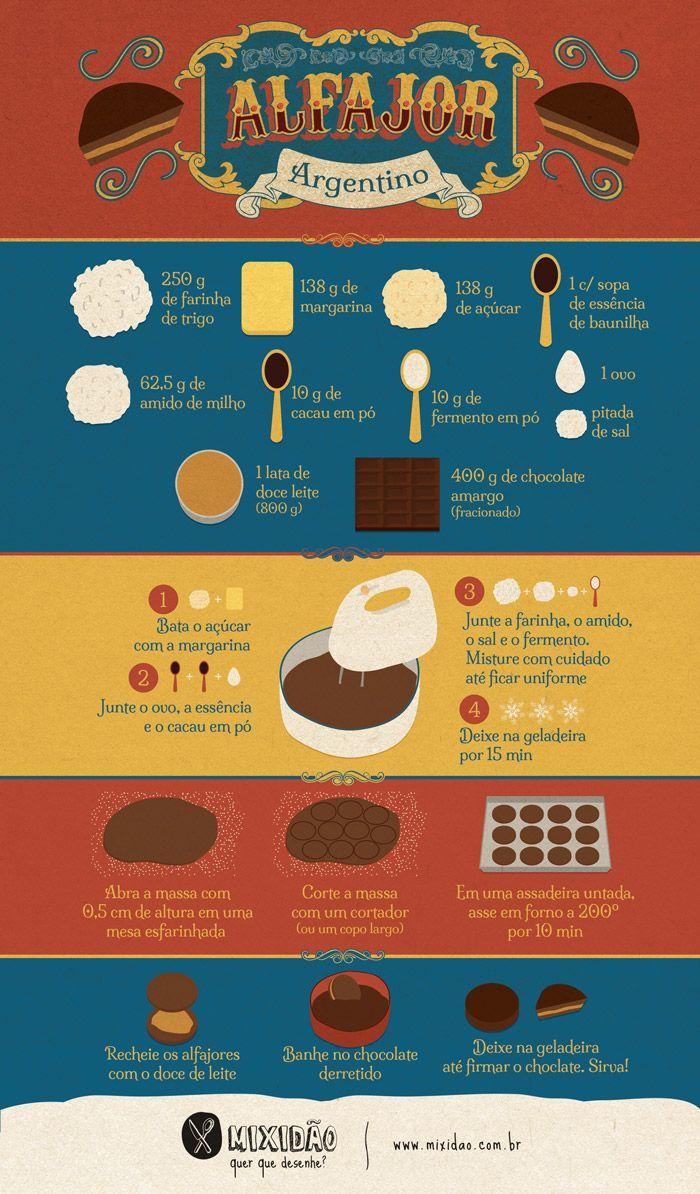 receita-infográfico de alfajor argentino