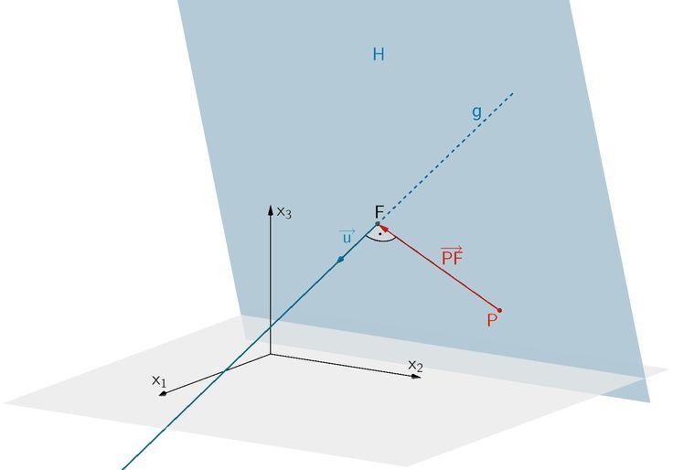 2.4.1 Abstand Punkt - Gerade | Mathe abi, Mathe tricks, Mathe