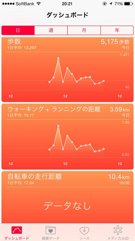 2014年11月1日の活動グラフ!総歩数5175、ウォーキング+ランニング距離3.59km。自転車での走行距離は0です。今日は運動量いつもよりかなり低いのに、間食夕食とかなり食べ過ぎてしまった。。今日痩せすぎたからね。。