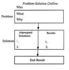 PROBLEM- SOLUTION OUTLINE