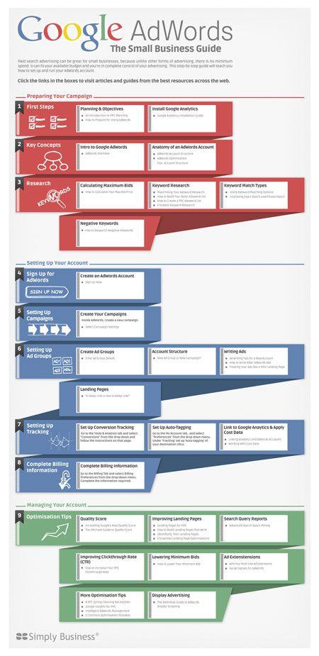 Google AdWords |  Korte handleiding voor kleine bedrijven