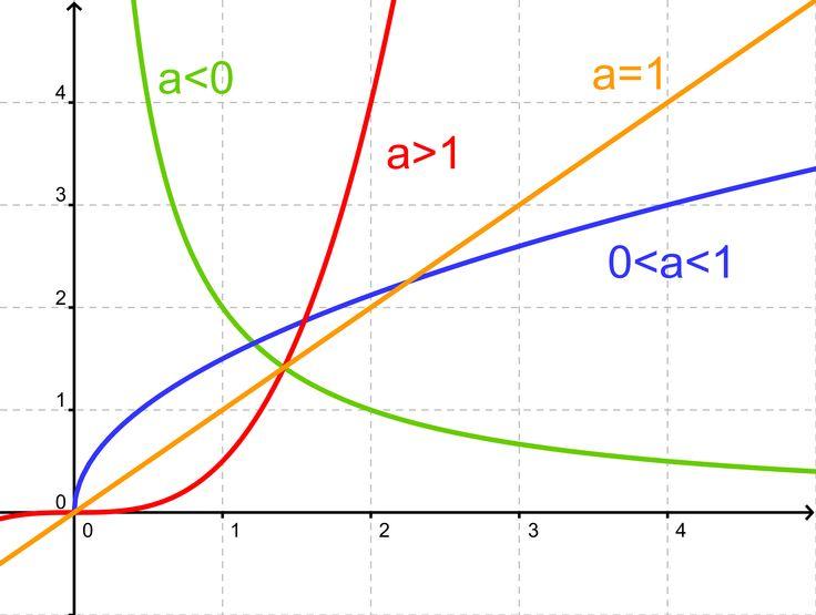Potensfunktioner (illustration til spg 6 og 7)