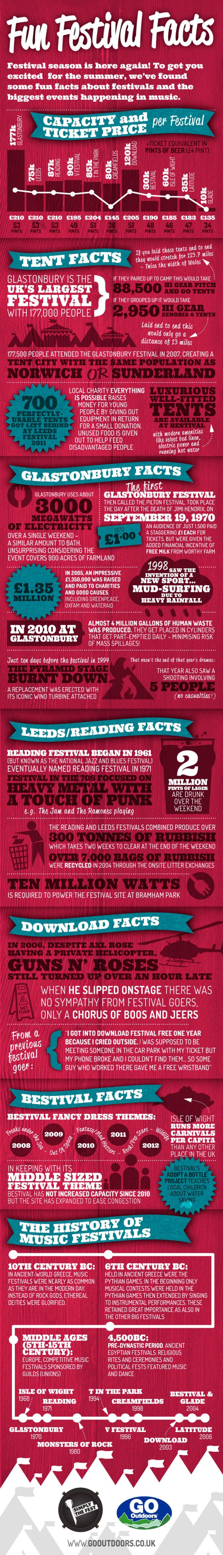 Fun facts about UK festivals!