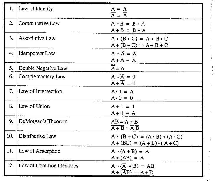 Boolean Algebra Basic Algebra Discrete Mathematics Algebra Interactive Notebooks
