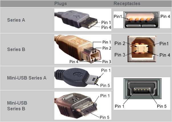 70 best the pc connectors images on pinterest computers computer different usb plugs and their receptacles electrical engineering pics asfbconference2016 Image collections