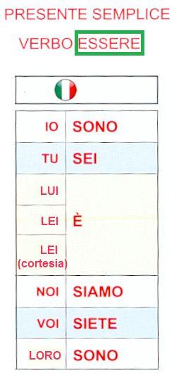 il verbo ESSERE (Presente indicativo)