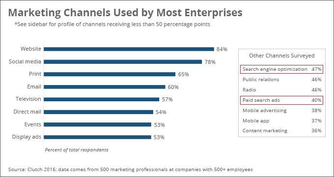 Enterprise Marketing Survey 2016: Search Marketing Results | Clutch.co