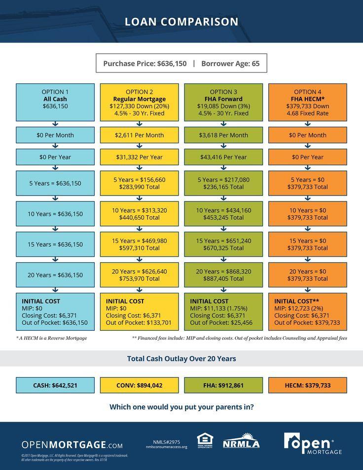 Reverse Mortgage Loan Comparison Mortgage Estimator Tool Ideas
