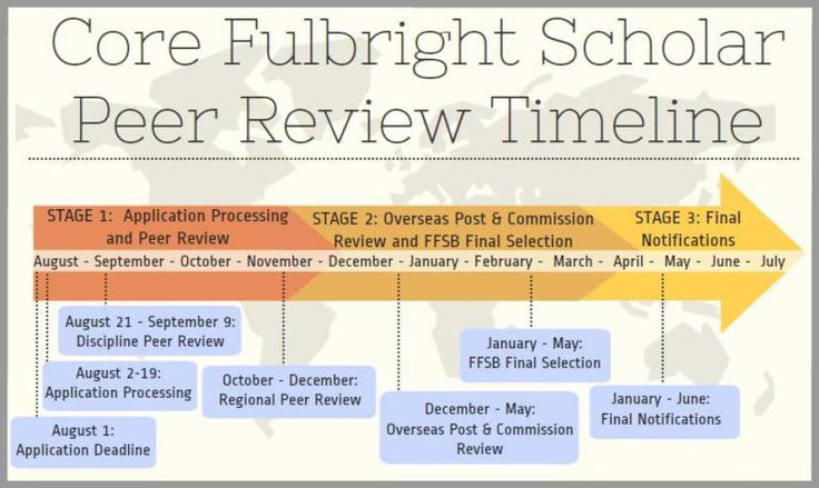 fulbright essay tips Fulbright personal statements: tips & guidelines the us fulbright personal statement is a 1-page narrative designed to give the reviewers a picture of you as an individual.