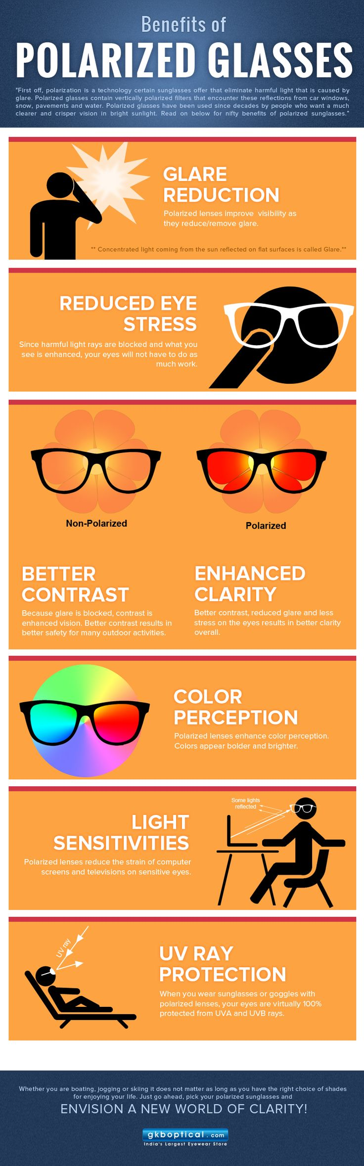 *Polarized sunglasses* have been popular for quite some time. It helps fishermen and boatsmen who require minimizing reflected glare from the water around them.Info graphics submit on gkboptical.com