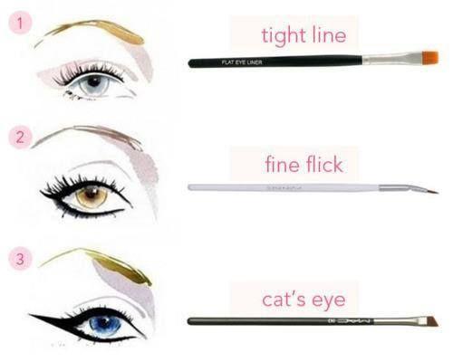 Iata trei tipuri de pensule, pentru eyeliner, care te vor ajuta sa realizezi un contur perfect al ochilor.