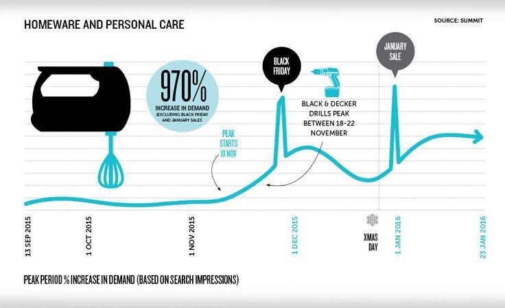 Consumer buying trends 1