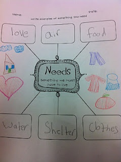 needs vs. wants. also other neat lesson ideas on this Blog. Grade 1