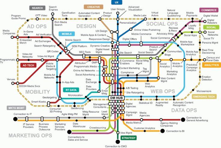"""Illuminante la """"Digital Marketing Transit Map"""" interattiva che illustra l'hub in cui noi marketer siamo chiamati ad agire: siamo pronti a cogliere tutte le opportunità che il settore ci offre?"""