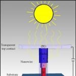 Theoretical Limit Of Solar Cell Efficiency Probably Broken