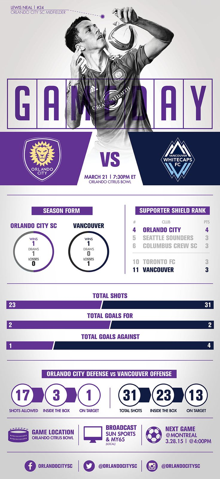 Infographic: Orlando City SC vs. Vancouver Whitecaps | Orlando City Soccer Club