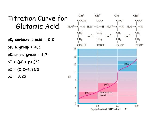 titration identification unknown amino acid biochemistry Solution in this experiment, you will identify an unknown amino acid through acid -base titration titration curves of amino acids are very useful for identification.