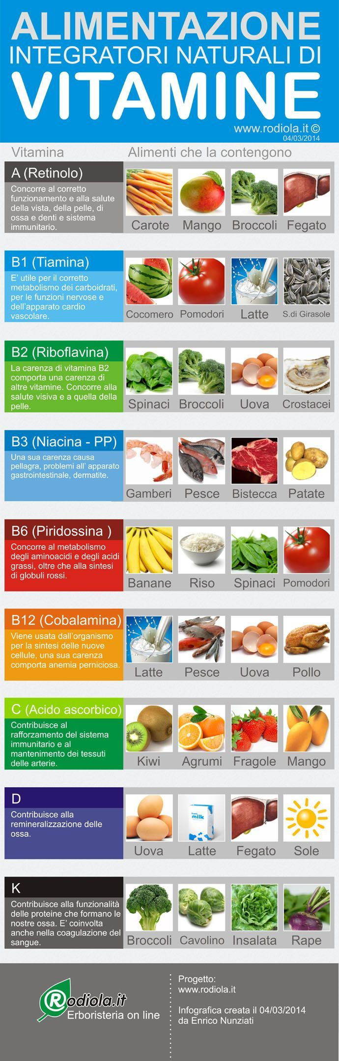 Integratori naturali di vitamine
