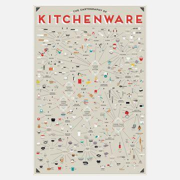 Pop Chart Lab: Kitchenware Chart 24x36, at 25% off!