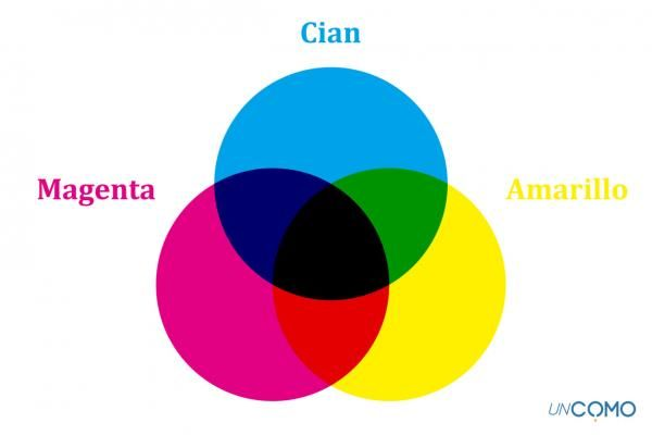 Cómo Hacer El Color Azul Paso A Paso Como Hacer Azul Hacer Colores Uñas Azules