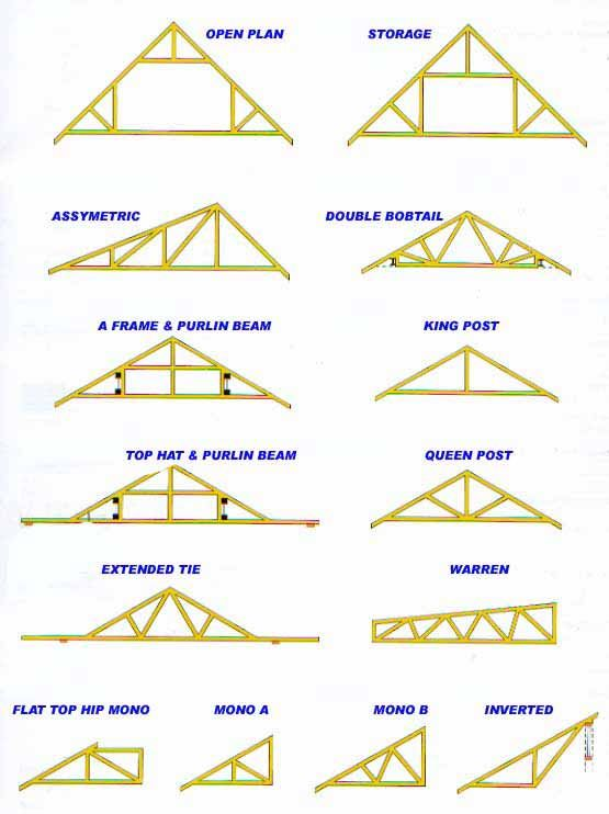 Wood Truss Design | what makes a truss stand up the truss depends on three main ...