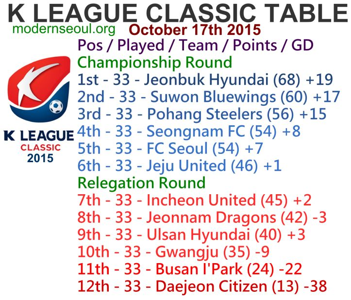 K League Classic 2015 Round 34 and K League Challenge Round 38 – Previews / Predictions (October 17th – 18th)   Modern Seoul